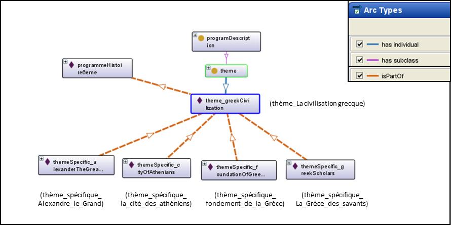 """Figure 1 Représentation visuelle des relations """"isPartOf"""" (Flèches en orange) des  quatre thématiques spécifiques avec la thématique générale """"La civilisation grecque"""""""